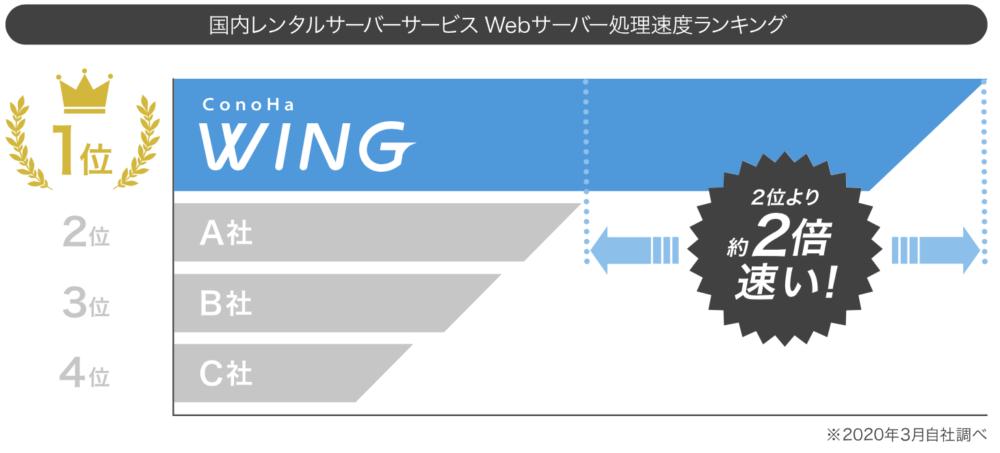 ConoHa WINGは国内最速の表示速度